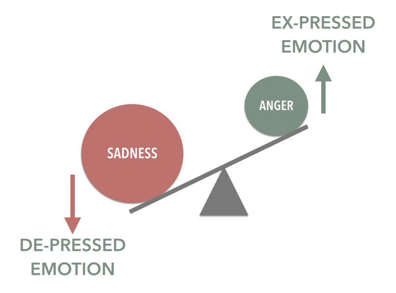 SADNESS-AND-ANGER-IN-DEPRESSION