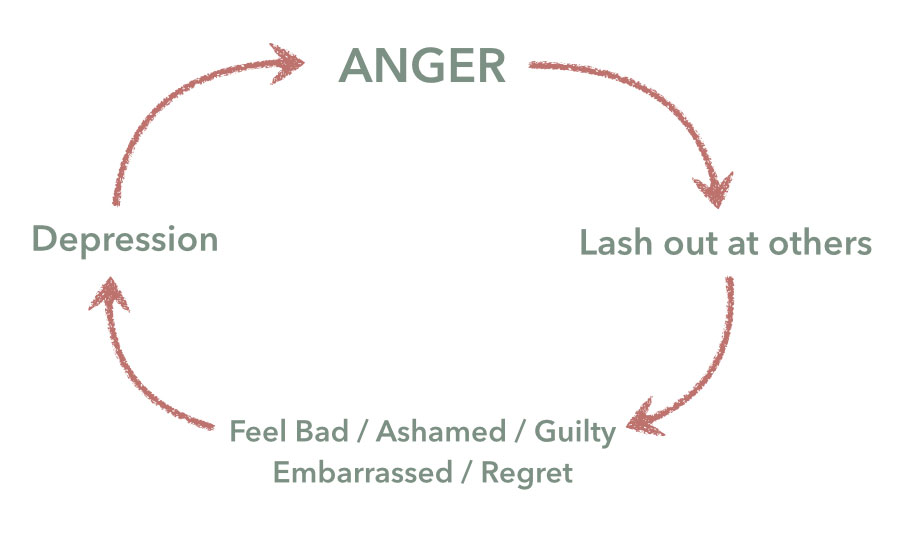 complete-anger-in-depression-cycle
